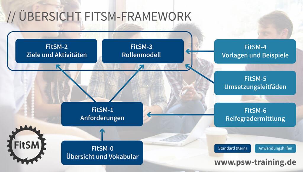 FitSM Framework